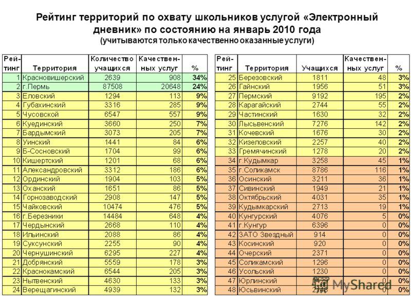 Рейтинг территорий по охвату школьников услугой «Электронный дневник» по состоянию на январь 2010 года (учитываются только качественно оказанные услуги)