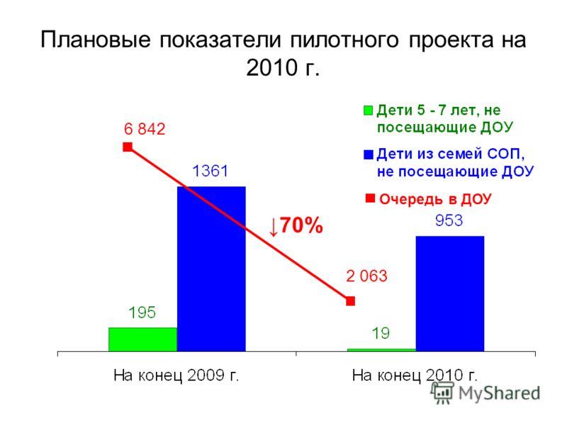 Очередь в ДОУ Плановые показатели пилотного проекта на 2010 г. 2 063 6 842 70%