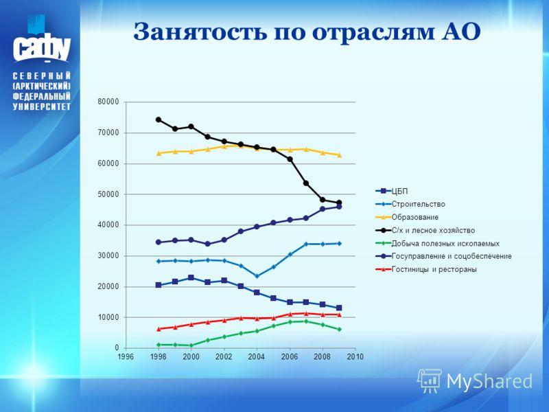 Занятость по отраслям АО