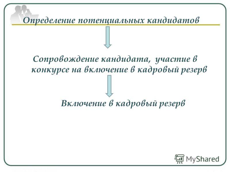 Определение потенциальных кандидатов Сопровождение кандидата, участие в конкурсе на включение в кадровый резерв Включение в кадровый резерв