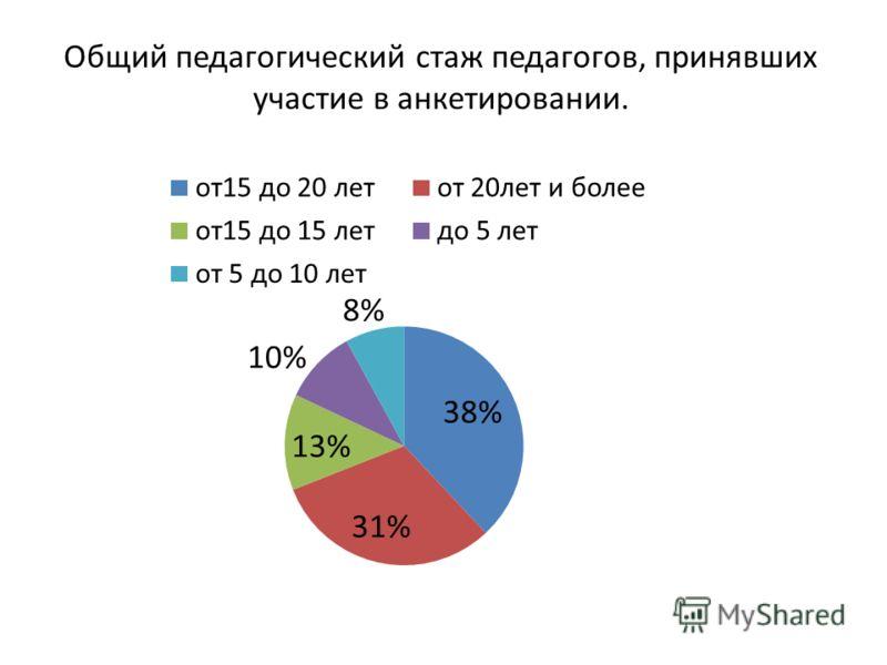 Общий педагогический стаж педагогов, принявших участие в анкетировании.
