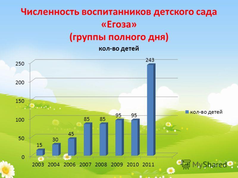 Численность воспитанников детского сада «Егоза» (группы полного дня)