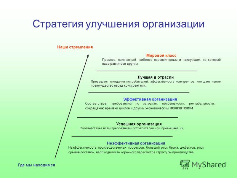 Стратегия улучшения организации Мировой класс Процесс, признанный наиболее перспективным и наилучшим, на который надо равняться другим. Лучшая в отрасли Превышает ожидания потребителей, эффективность конкурентов, что дает явное преимущество перед кон