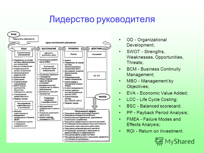 Лидерство руководителя OD - Organizational Development; SWOT - Strengths, Weaknesses, Opportunities, Threats; BCM - Business Continuity Management; MBO - Management by Objectives; EVA - Economic Value Added; LCC - Life Cycle Costing; BSC - Balanced s
