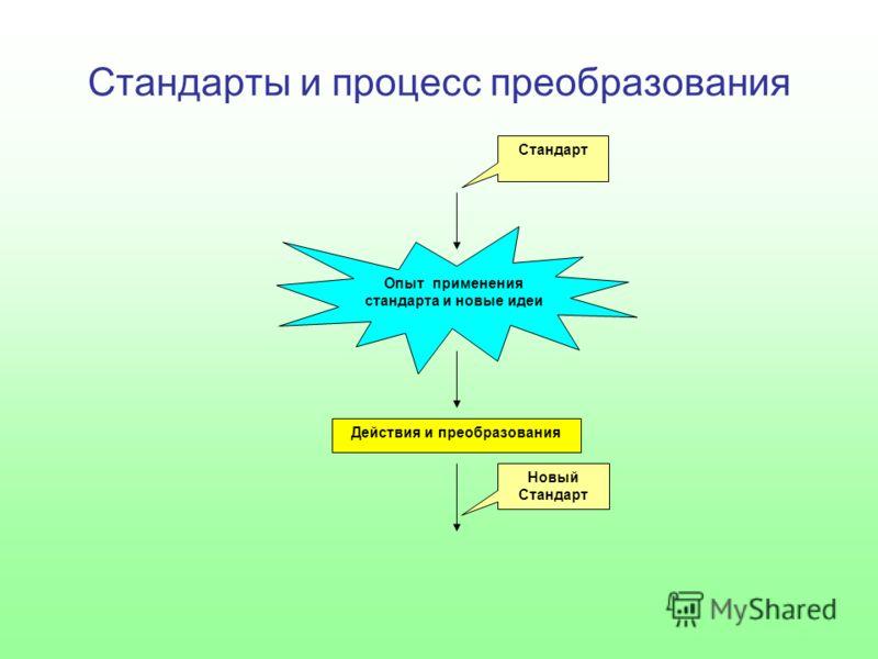 Стандарты и процесс преобразования Опыт применения стандарта и новые идеи Стандарт Действия и преобразования Новый Стандарт