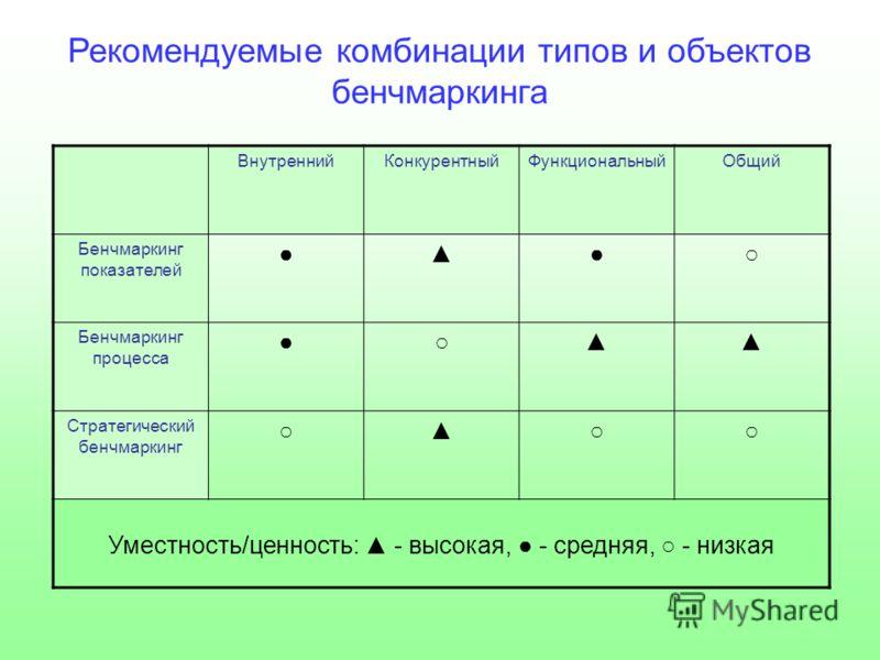 Рекомендуемые комбинации типов и объектов бенчмаркинга ВнутреннийКонкурентныйФункциональныйОбщий Бенчмаркинг показателей Бенчмаркинг процесса Стратегический бенчмаркинг Уместность/ценность: - высокая, - средняя, - низкая