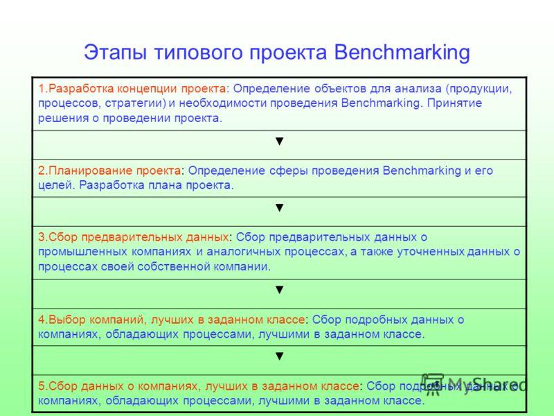 Этапы типового проекта Benchmarking 1.Разработка концепции проекта: Определение объектов для анализа (продукции, процессов, стратегии) и необходимости проведения Benchmarking. Принятие решения о проведении проекта. 2.Планирование проекта: Определение