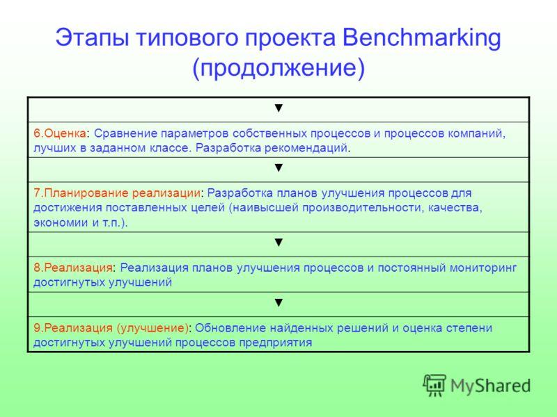 Этапы типового проекта Benchmarking (продолжение) 6.Оценка: Сравнение параметров собственных процессов и процессов компаний, лучших в заданном классе. Разработка рекомендаций. 7.Планирование реализации: Разработка планов улучшения процессов для дости