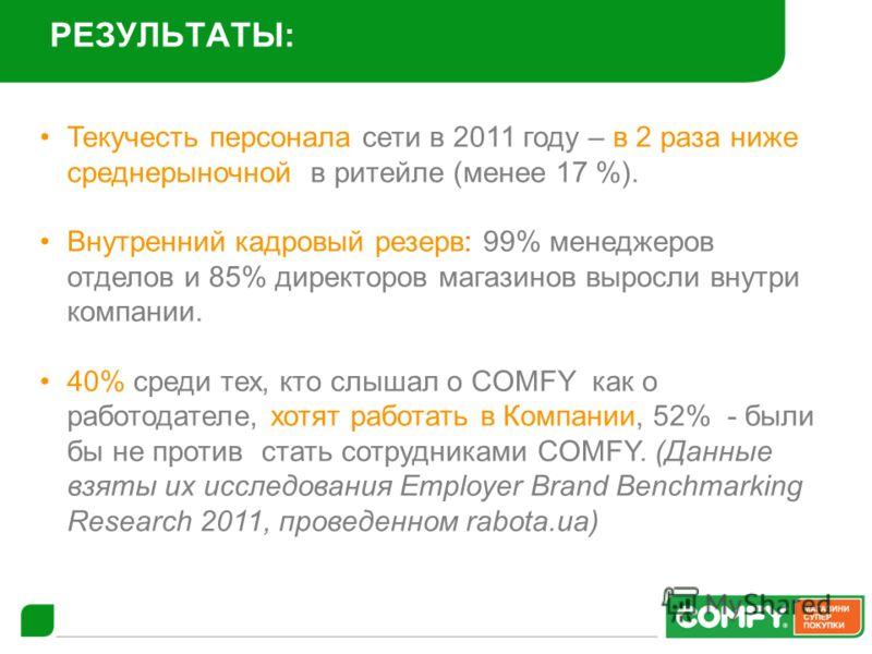 РЕЗУЛЬТАТЫ: Текучесть персонала сети в 2011 году – в 2 раза ниже среднерыночной в ритейле (менее 17 %). Внутренний кадровый резерв: 99% менеджеров отделов и 85% директоров магазинов выросли внутри компании. 40% среди тех, кто слышал о COMFY как о раб