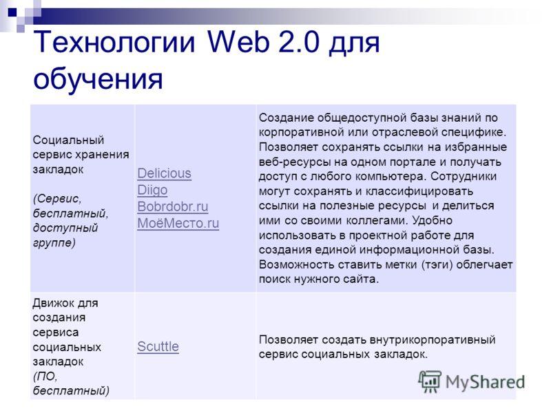 Технологии Web 2.0 для обучения Социальный сервис хранения закладок (Сервис, бесплатный, доступный группе) Delicious Diigo Bobrdobr.ru МоёМесто.ru Создание общедоступной базы знаний по корпоративной или отраслевой специфике. Позволяет сохранять ссылк