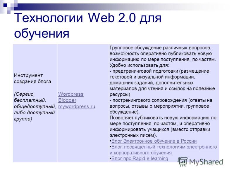 Технологии Web 2.0 для обучения Инструмент создания блога (Сервис, бесплатный, общедоступный, либо доступный группе) Wordpress Blogger mywordpress.ru Групповое обсуждение различных вопросов, возможность оперативно публиковать новую информацию по мере
