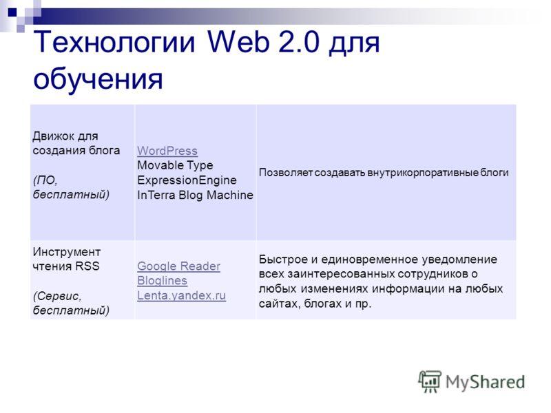 Технологии Web 2.0 для обучения Движок для создания блога (ПО, бесплатный) WordPress Movable Type ExpressionEngine InTerra Blog Machine Позволяет создавать внутрикорпоративные блоги Инструмент чтения RSS (Сервис, бесплатный) Google Reader Bloglines L