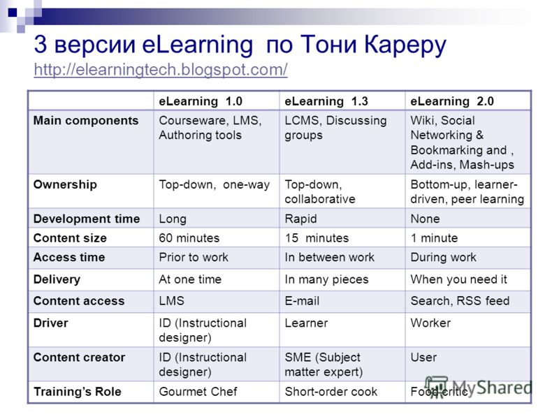 3 версии еLearning по Тони Кареру http://elearningtech.blogspot.com/ http://elearningtech.blogspot.com/ еLearning 1.0еLearning 1.3еLearning 2.0 Main componentsCourseware, LMS, Authoring tools LCMS, Discussing groups Wiki, Social Networking & Bookmark