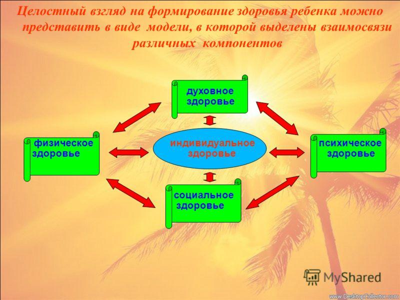 Целостный взгляд на формирование здоровья ребенка можно представить в виде модели, в которой выделены взаимосвязи различных компонентов духовное здоровье физическое индивидуальное психическое здоровье здоровье здоровье социальное здоровье