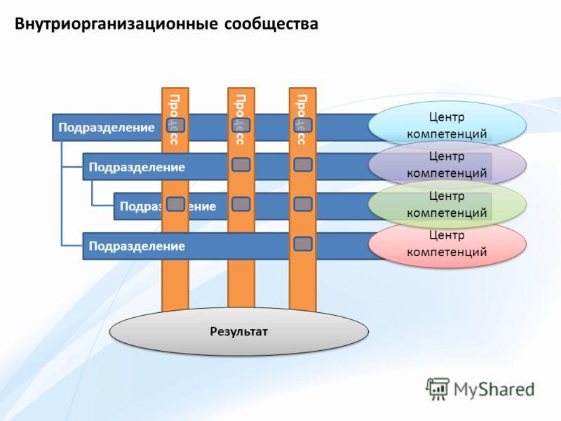Подразделение Процесс Подразделение Процесс Подразделение Процесс Центр компетенций Результат Центр компетенций Внутриорганизационные сообщества