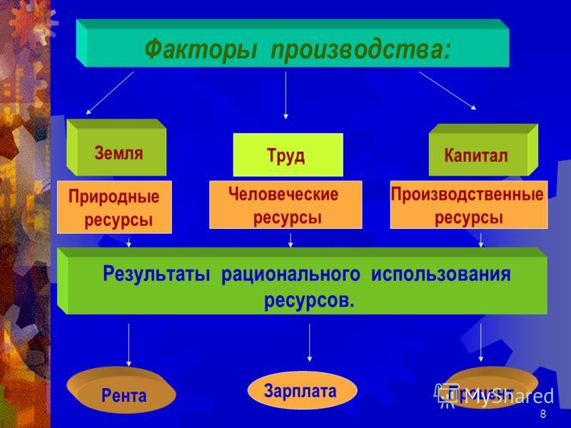 8 Факторы производства: Земля Труд Капитал Природные ресурсы Человеческие ресурсы Производственные ресурсы Результаты рационального использования ресурсов. Рента Зарплата Процент