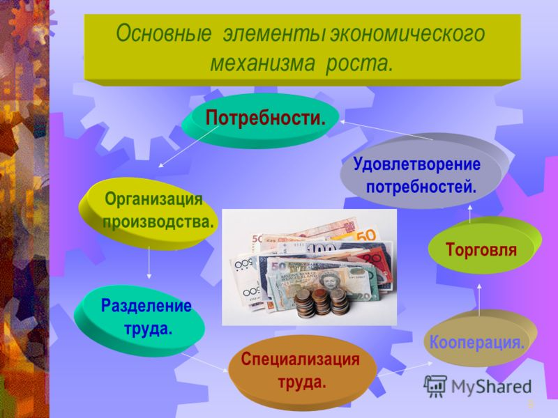 9 Основные элементы экономического механизма роста. Потребности. Удовлетворение потребностей. Торговля Кооперация. Специализация труда. Разделение труда. Организация производства.