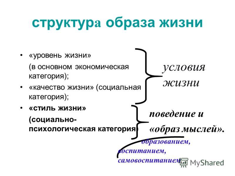 структур а образа жизни «уровень жизни» (в основном экономическая категория); «качество жизни» (социальная категория); «стиль жизни» (социально- психологическая категория) условия жизни поведение и «образ мыслей». образованием, воспитанием, самовоспи