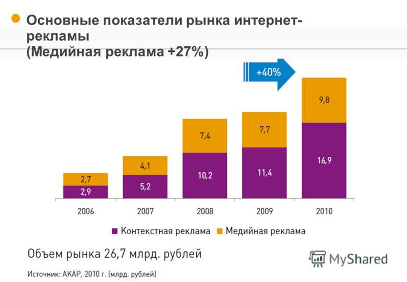 Основные показатели рынка интернет- рекламы (Медийная реклама +27%)
