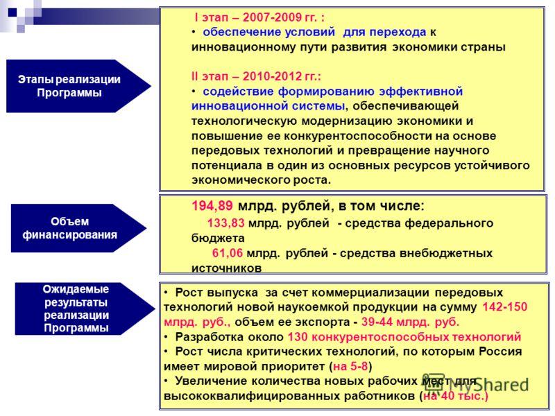 Этапы реализации Программы Объем финансирования I этап – 2007-2009 гг. : обеспечение условий для перехода к инновационному пути развития экономики страны II этап – 2010-2012 гг.: содействие формированию эффективной инновационной системы, обеспечивающ