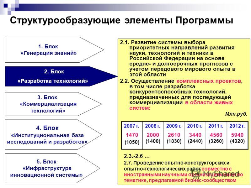 2.1. Развитие системы выбора приоритетных направлений развития науки, технологий и техники в Российской Федерации на основе средне- и долгосрочных прогнозов с учетом передового мирового опыта в этой области 2.2. Осуществление комплексных проектов, в