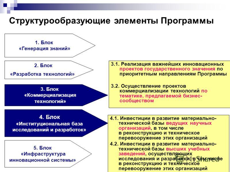 3.1. Реализация важнейших инновационных проектов государственного значения по приоритетным направлениям Программы 3.2. Осуществление проектов коммерциализации технологий по тематике, предлагаемой бизнес- сообществом 1. Блок «Генерация знаний» 2. Блок