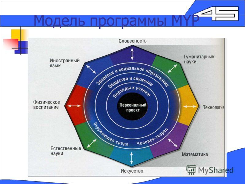 Модель программы MYP