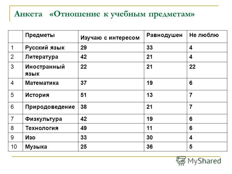 Результаты анкеты «Чувства в школе»