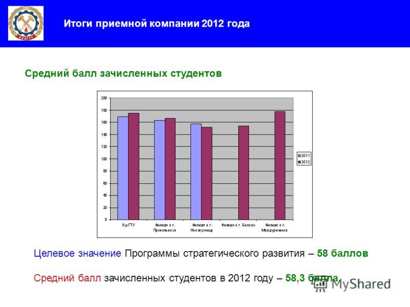 Итоги приемной компании 2012 года Средний балл зачисленных студентов Целевое значение Программы стратегического развития – 58 баллов Средний балл зачисленных студентов в 2012 году – 58,3 балла.