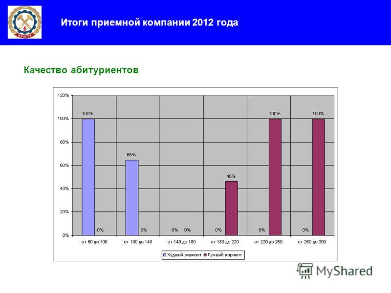 Итоги приемной компании 2012 года Качество абитуриентов
