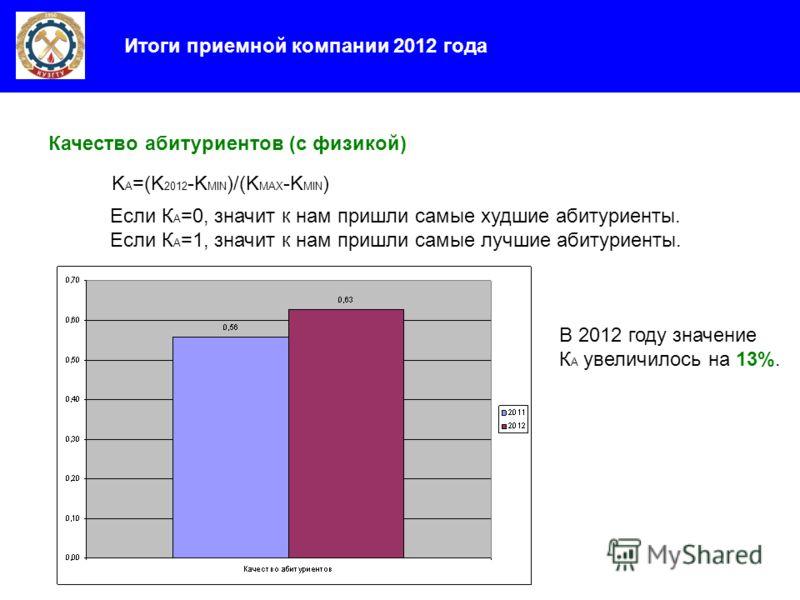Итоги приемной компании 2012 года Качество абитуриентов (с физикой) K A =(K 2012 -K MIN )/(K MAX -K MIN ) Если К А =0, значит к нам пришли самые худшие абитуриенты. Если К А =1, значит к нам пришли самые лучшие абитуриенты. В 2012 году значение К А у