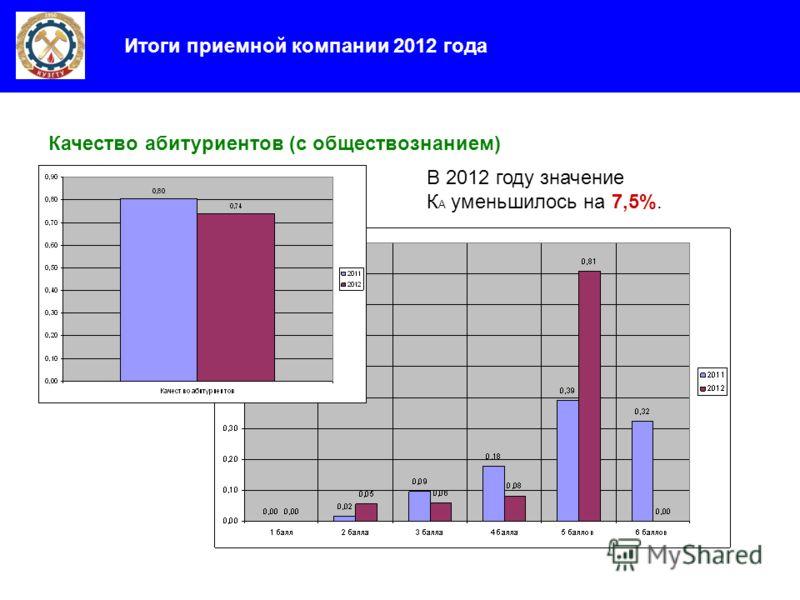 Итоги приемной компании 2012 года Качество абитуриентов (с обществознанием) В 2012 году значение К А уменьшилось на 7,5%.