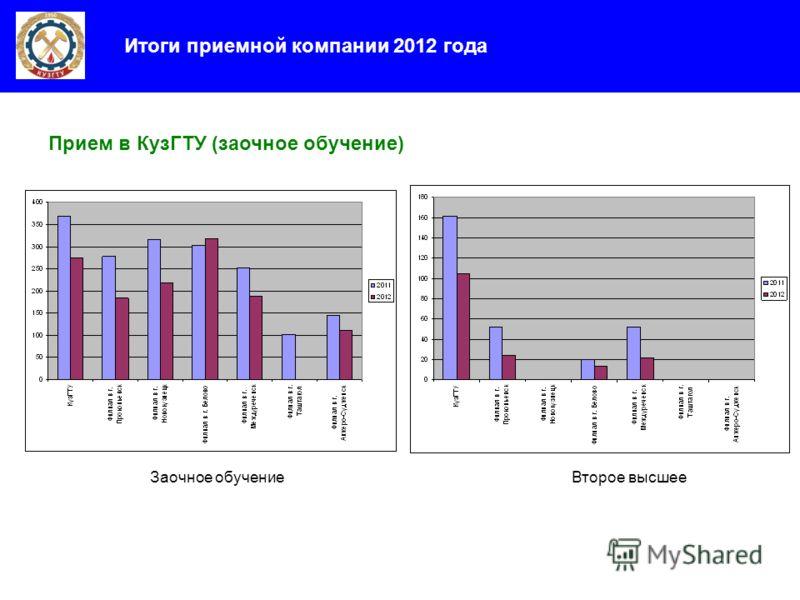 Прием в КузГТУ (заочное обучение) Итоги приемной компании 2012 года Заочное обучениеВторое высшее