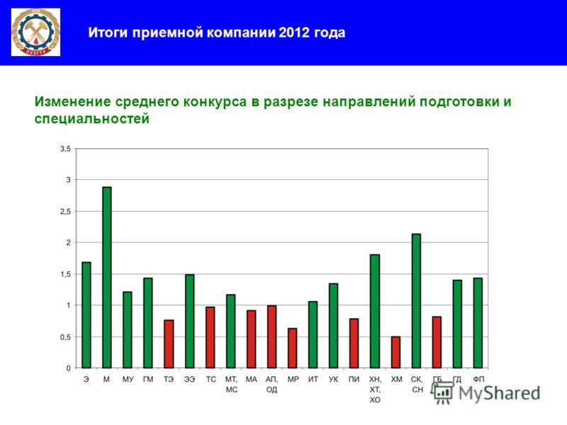 Итоги приемной компании 2012 года Изменение среднего конкурса в разрезе направлений подготовки и специальностей