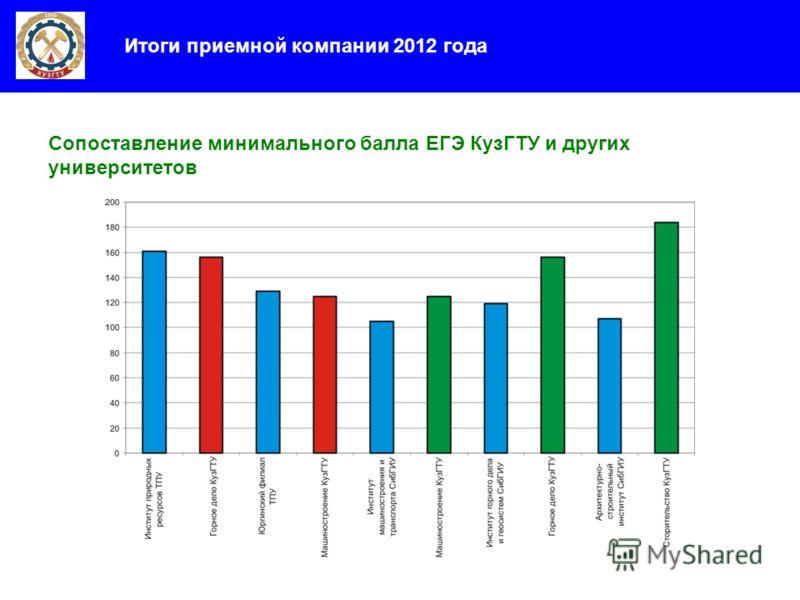 Итоги приемной компании 2012 года Сопоставление минимального балла ЕГЭ КузГТУ и других университетов