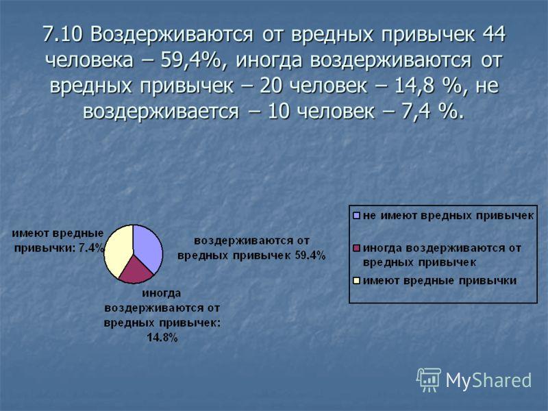 7.10 Воздерживаются от вредных привычек 44 человека – 59,4%, иногда воздерживаются от вредных привычек – 20 человек – 14,8 %, не воздерживается – 10 человек – 7,4 %.