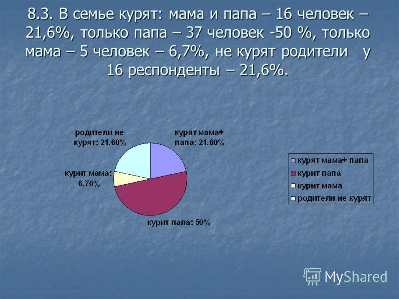 8.3. В семье курят: мама и папа – 16 человек – 21,6%, только папа – 37 человек -50 %, только мама – 5 человек – 6,7%, не курят родители у 16 респонденты – 21,6%.