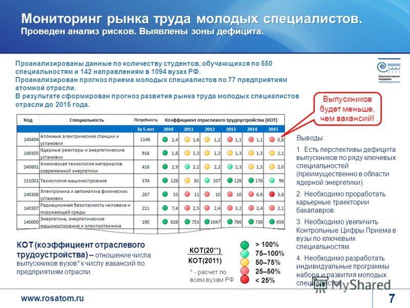 www.rosatom.ru Мониторинг рынка труда молодых специалистов. Проведен анализ рисков. Выявлены зоны дефицита. 7 > 100% 75–100% 50–75% 25–50% < 25% КОТ(20**) КОТ(2011) * - расчет по всем вузам РФ КОТ (коэффициент отраслевого трудоустройства) – отношение