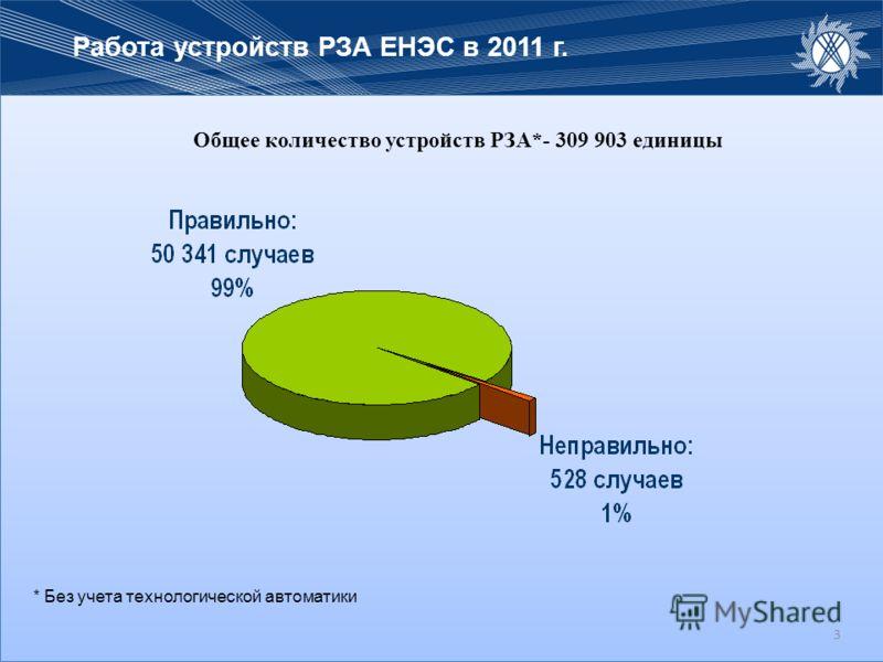 3 Общее количество устройств РЗА*- 309 903 единицы Работа устройств РЗА ЕНЭС в 2011 г. 3 * Без учета технологической автоматики