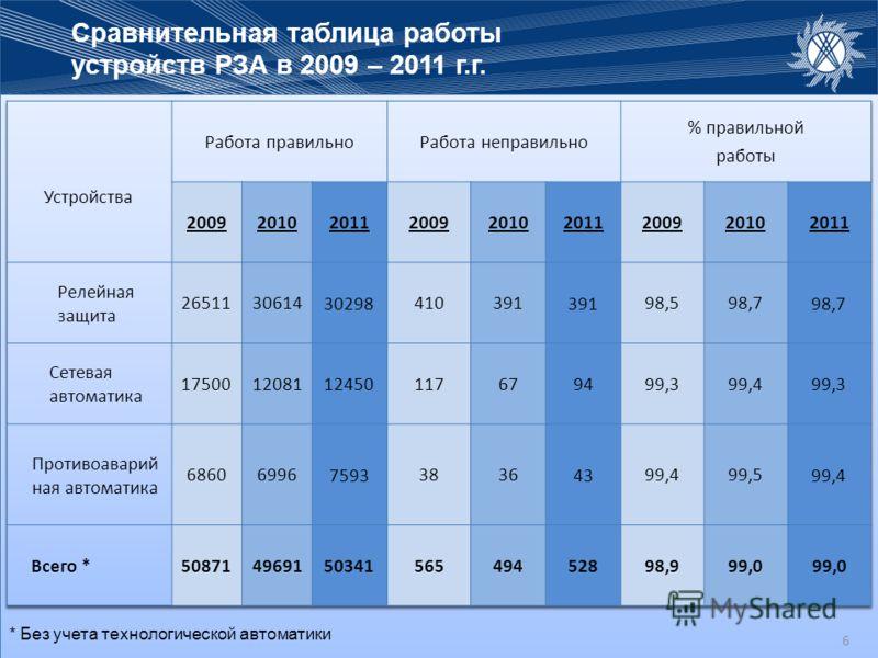 6 Сравнительная таблица работы устройств РЗА в 2009 – 2011 г.г. 6 * Без учета технологической автоматики 6