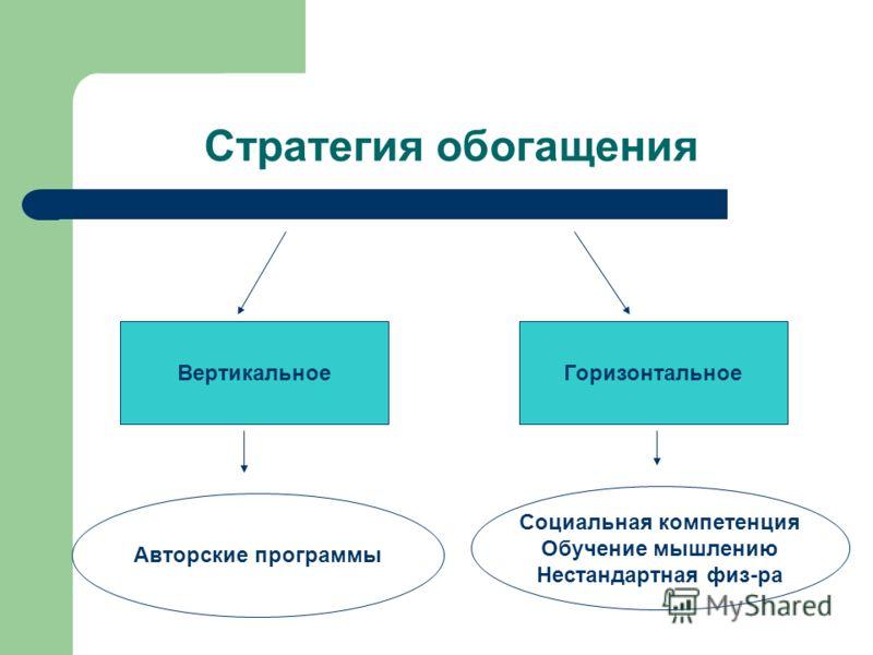 Стратегия обогащения ВертикальноеГоризонтальное Авторские программы Социальная компетенция Обучение мышлению Нестандартная физ-ра