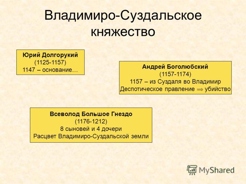 Владимиро-Суздальское княжество Юрий Долгорукий (1125-1157) 1147 – основание… Андрей Боголюбский (1157-1174) 1157 – из Суздаля во Владимир Деспотическое правление убийство Всеволод Большое Гнездо (1176-1212) 8 сыновей и 4 дочери Расцвет Владимиро-Суз