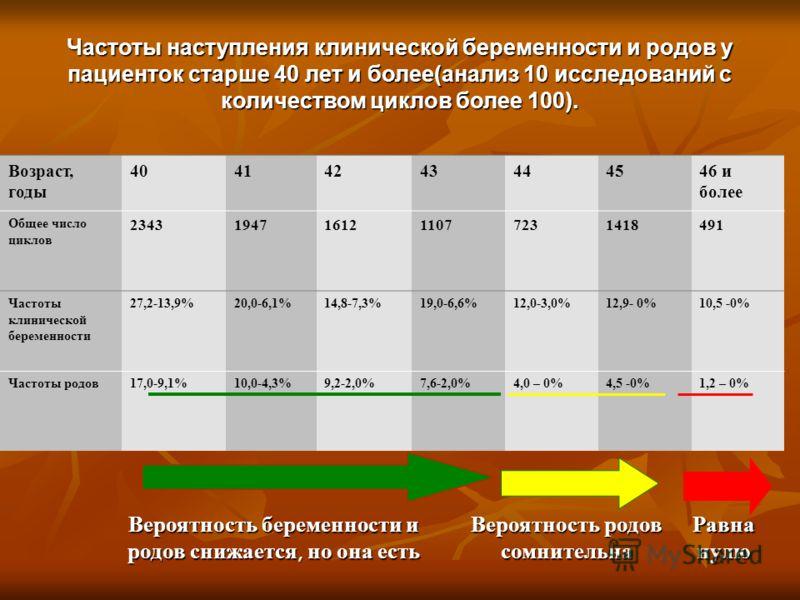 Возраст, годы 40414243444546 и более Общее число циклов 23431947161211077231418491 Частоты клинической беременности 27,2-13,9%20,0-6,1%14,8-7,3%19,0-6,6%12,0-3,0%12,9- 0%10,5 -0% Частоты родов17,0-9,1%10,0-4,3%9,2-2,0%7,6-2,0%4,0 – 0%4,5 -0%1,2 – 0%