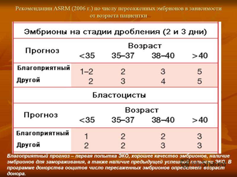 Рекомендации ASRM (2006 г.) по числу пересаженных эмбрионов в зависимости от возраста пациентки Благоприятный прогноз – первая попытка ЭКО, хорошее качество эмбрионов, наличие эмбрионов для замораживания, а также наличие предыдущей успешной попытки Э