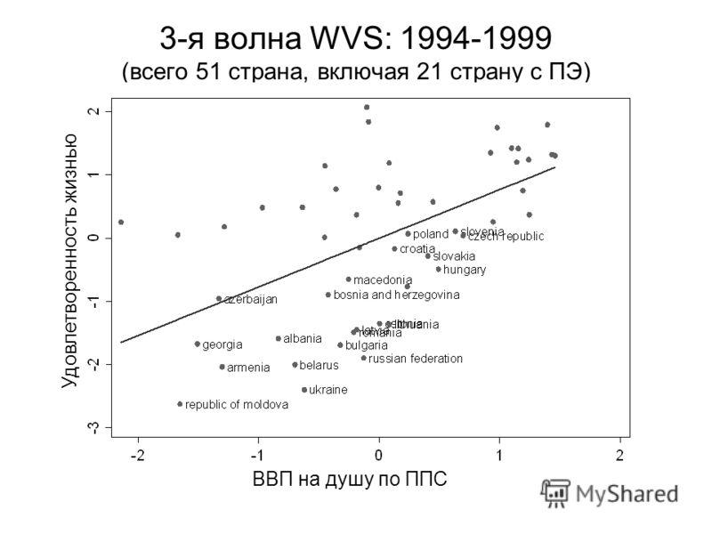 3-я волна WVS: 1994-1999 (всего 51 страна, включая 21 страну с ПЭ) Удовлетворенность жизнью ВВП на душу по ППС