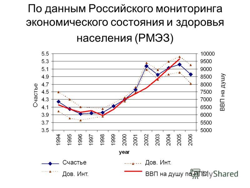 По данным Российского мониторинга экономического состояния и здоровья населения (РМЭЗ) Счастье Дов. Инт. ВВП на душу по ППС Счастье ВВП на душу