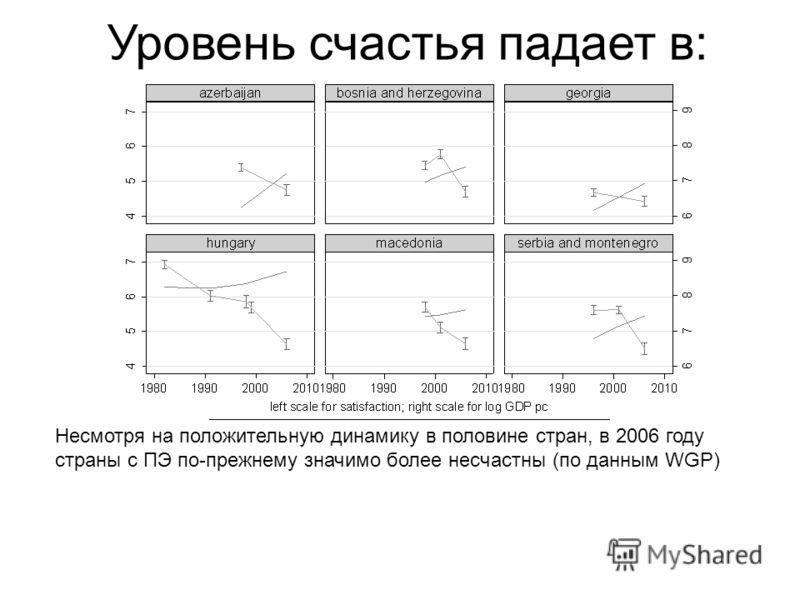 Уровень счастья падает в: Несмотря на положительную динамику в половине стран, в 2006 году страны с ПЭ по-прежнему значимо более несчастны (по данным WGP)