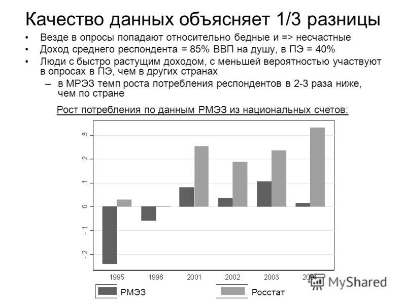 Качество данных объясняет 1/3 разницы Везде в опросы попадают относительно бедные и => несчастные Доход среднего респондента = 85% ВВП на душу, в ПЭ = 40% Люди с быстро растущим доходом, с меньшей вероятностью участвуют в опросах в ПЭ, чем в других с
