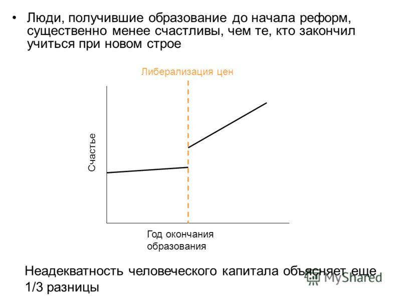 Люди, получившие образование до начала реформ, существенно менее счастливы, чем те, кто закончил учиться при новом строе Счастье Год окончания образования Либерализация цен Неадекватность человеческого капитала объясняет еще 1/3 разницы