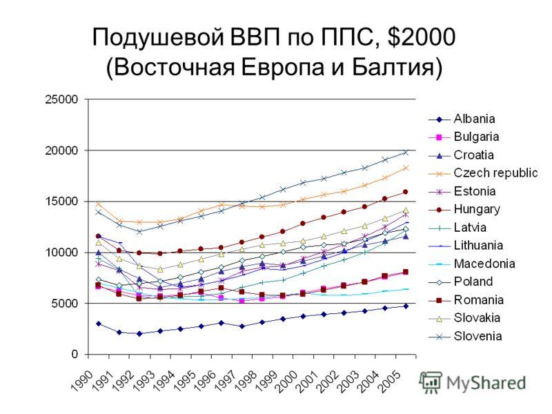 Подушевой ВВП по ППС, $2000 (Восточная Европа и Балтия)